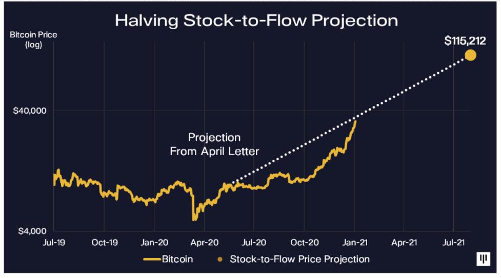 aumento del valore di bitcoin