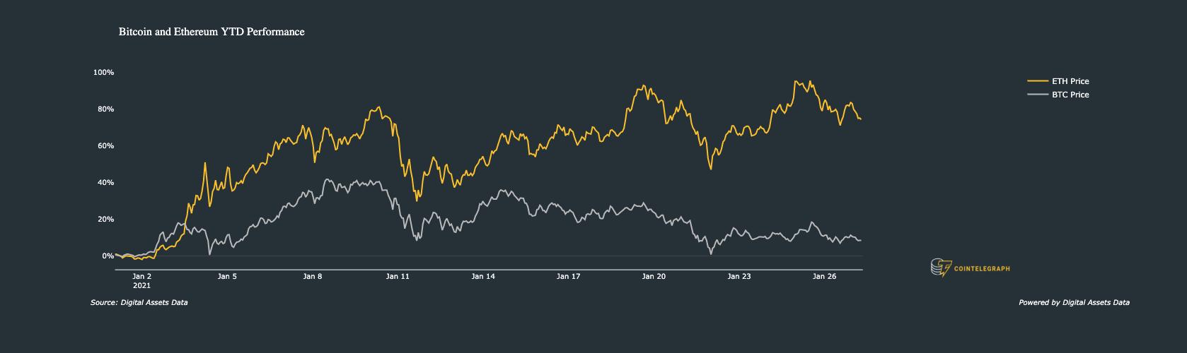 Performance di Bitcoin e da inizio anno