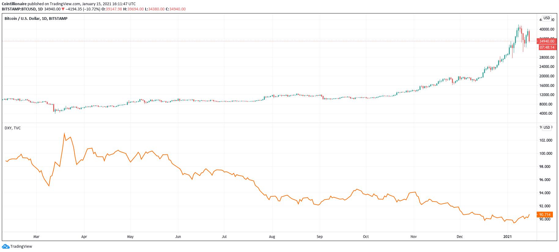 BTC/USD (Bitstamp) vs. DXY (arancione)