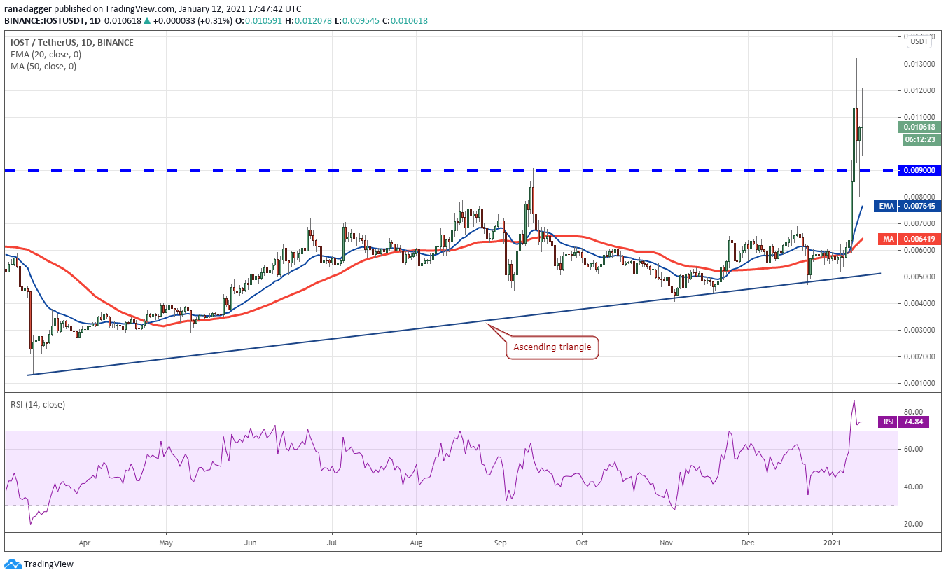 Here's why IOST, Horizen (ZEN) and Avalanche (AVAX) surged as Bitcoin crashed