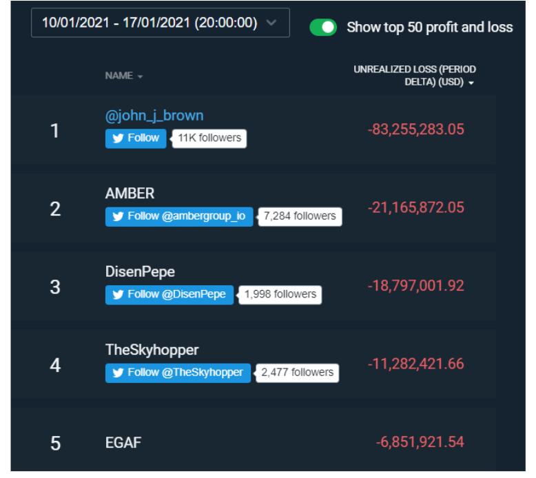 Profitti e perdite settimanali dei top trader su Bitfinex