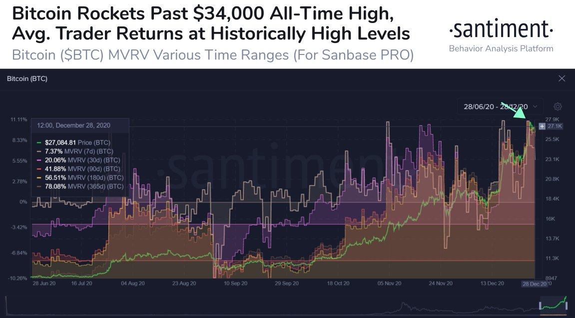 کاتالیزورهای قیمت بیت کوین چه چیز هایی بوده است؟؟
