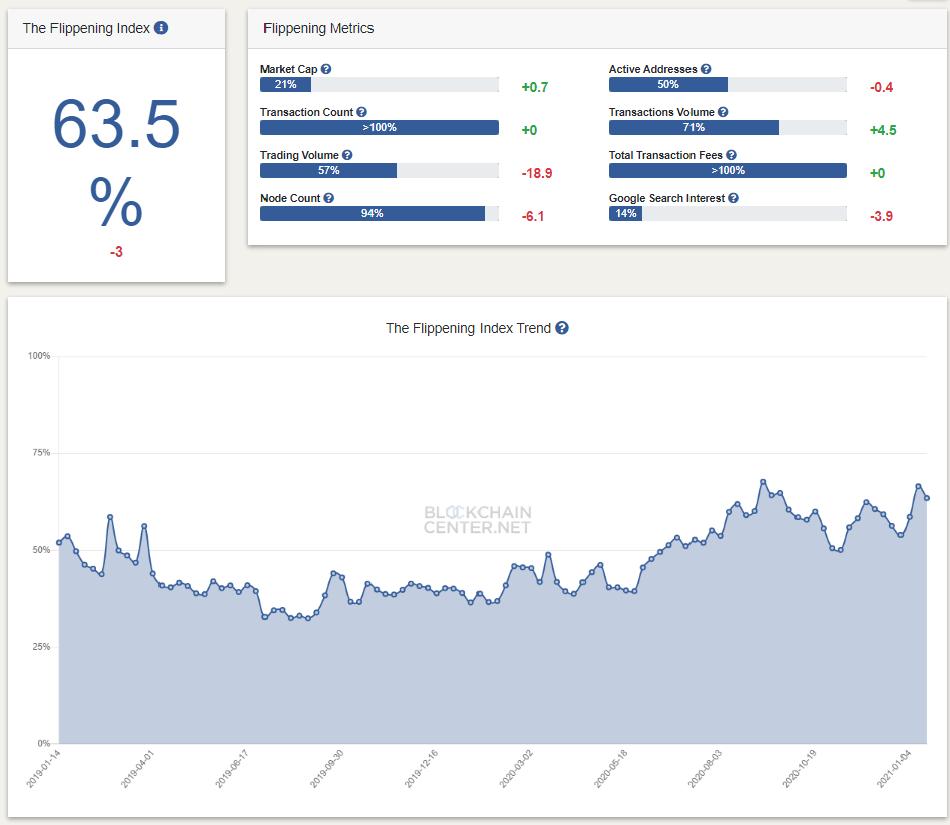 ล่าสุด ปริมาณธุรกรรมรายวันของ Ethereum สูงกว่า Bitcoin แล้วประมาณ 28%