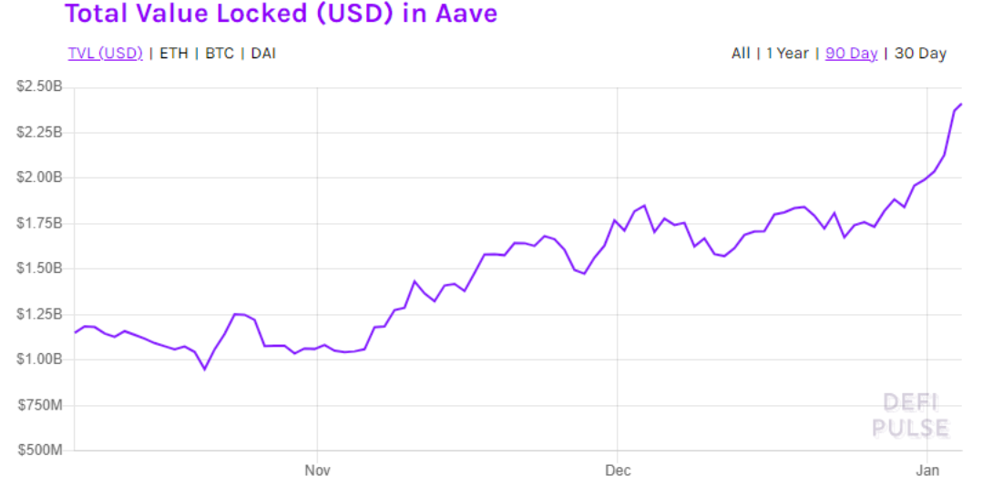 AAVE price soars to $123 all-time high as TVL rises and fundamentals improve
