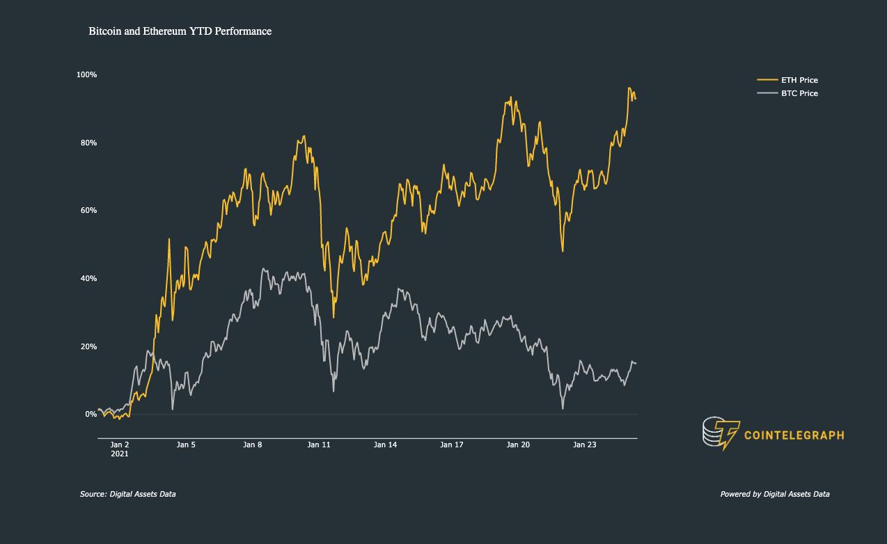 Prestazioni di ETH e BTC da inizio anno a oggi