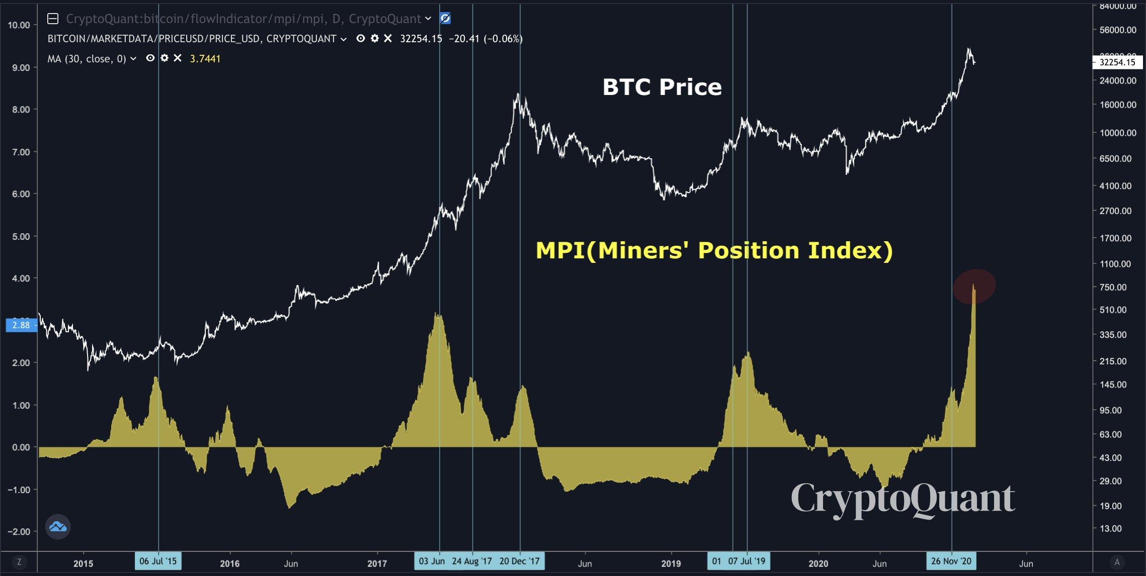 Why a trader says Bitcoin is short-term bearish despite holding $30K