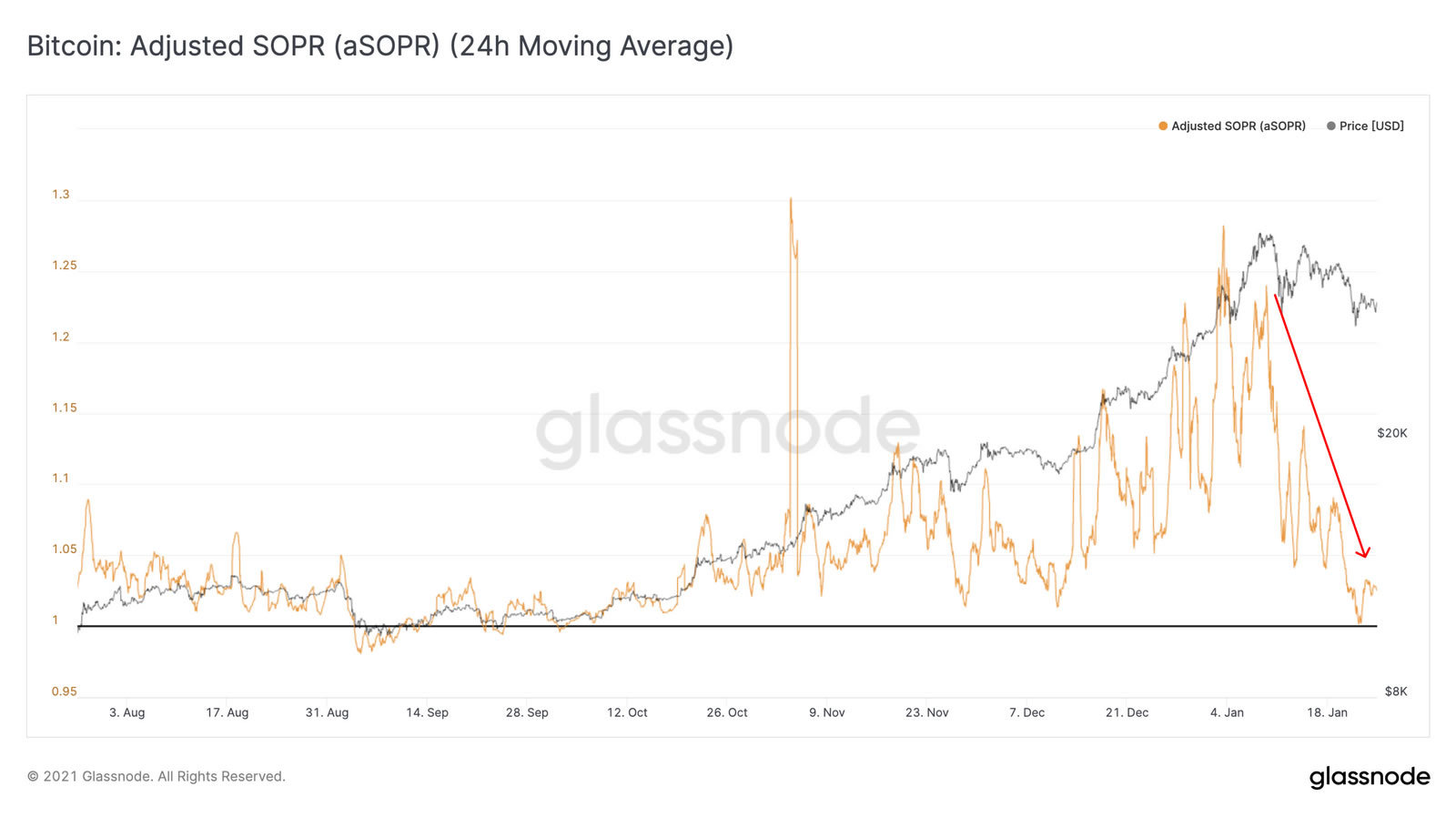 Glassnode predicts BTC break-out as investors refuse to realize losses