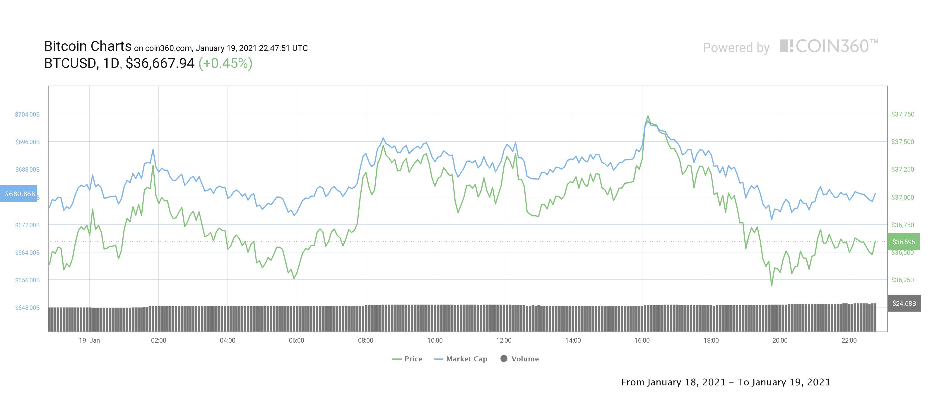 Bitcoin và các altcoin đã sửa sai sau bài phê bình tiền điện tử của Yellen