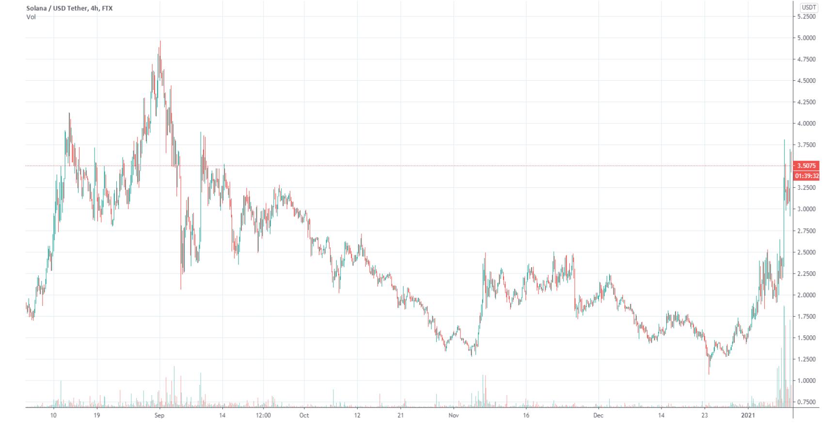 Solana (SOL) trading volume soars as DeFi investors seek ETH alternatives