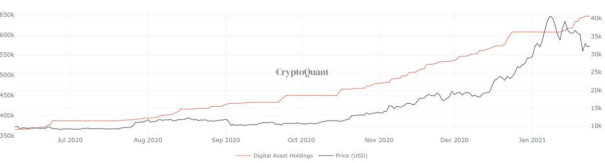 Riserve di Bitcoin di Grayscale vs. grafico di BTC/USD