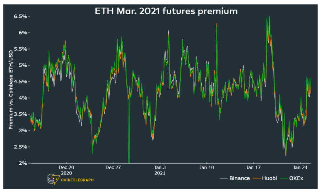 Premio dei future su ETH con scadenza a marzo 2021