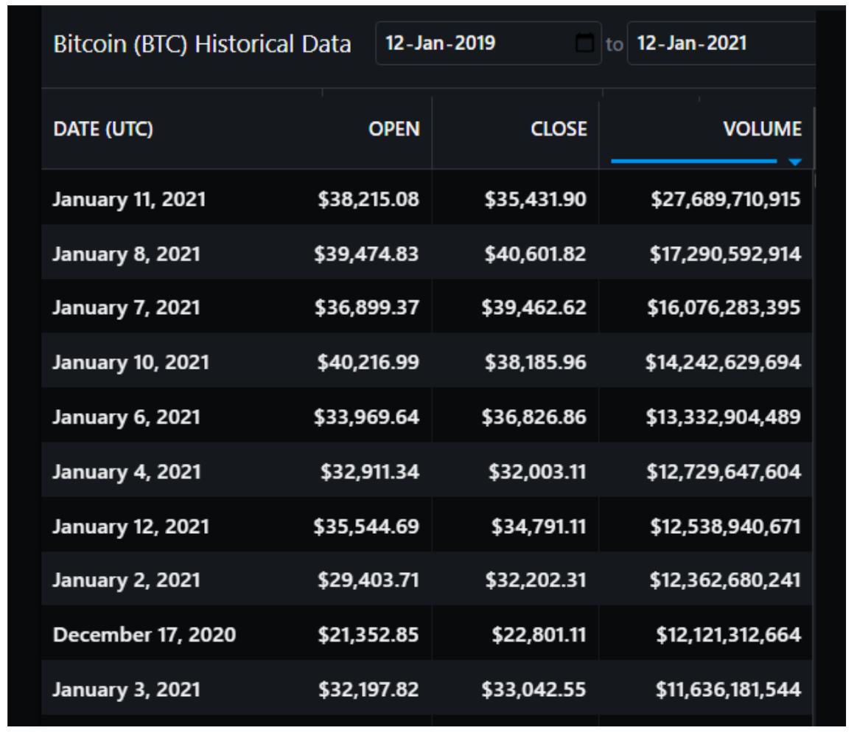Volume giornaliero di BTC sugli exchange spot, in USD