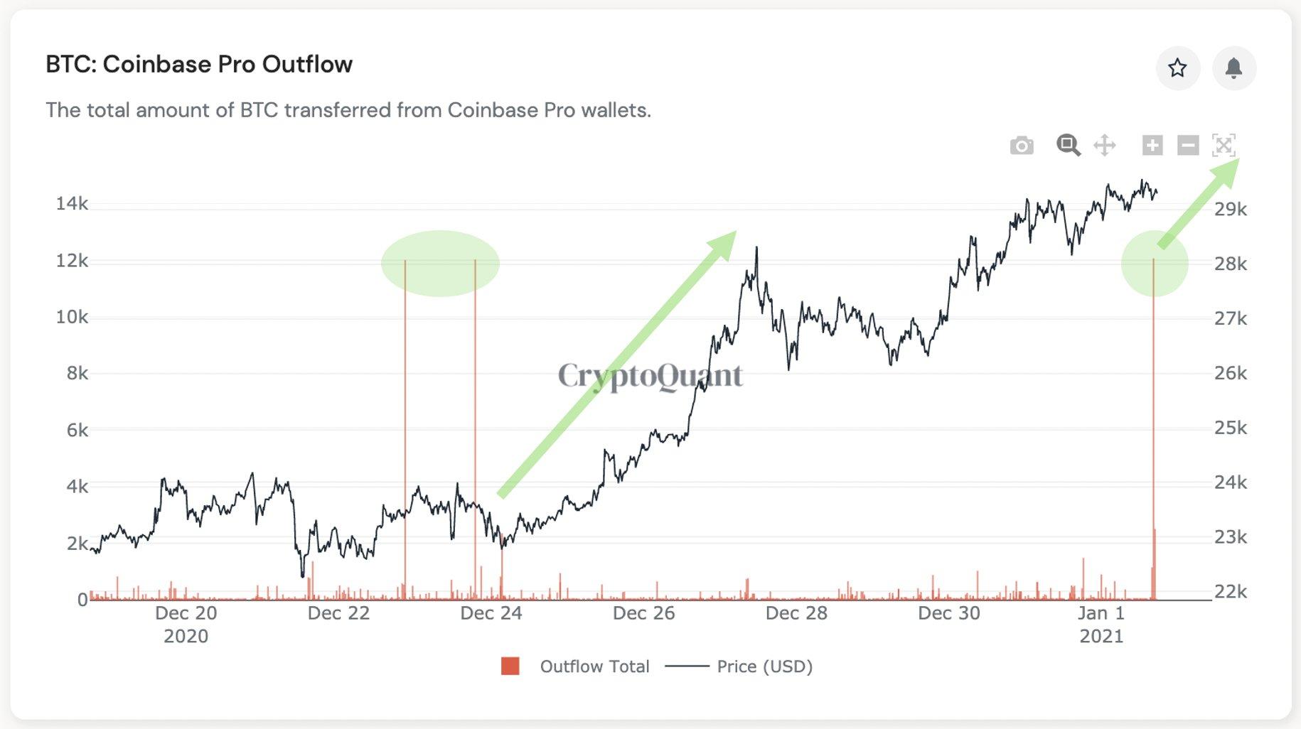 Deflussi di Coinbase