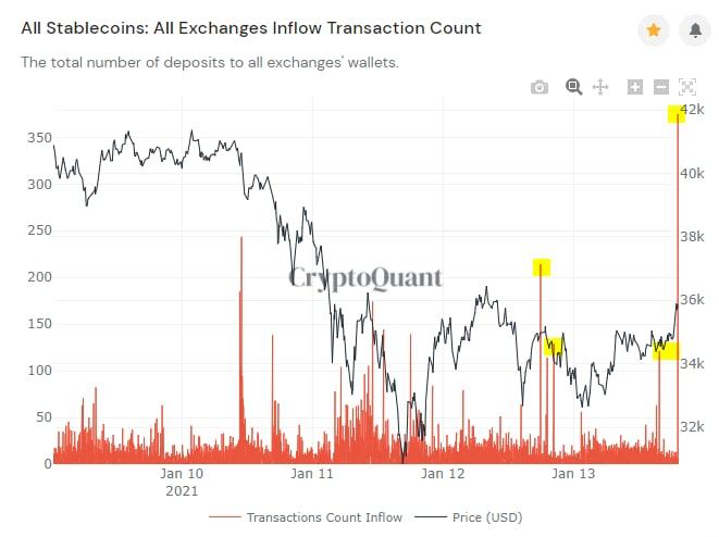 Flusso di stablecoin verso gli exchange