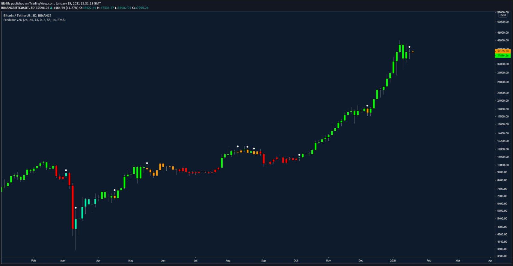 Grafico candlestick a 3 giorni della coppia BTC/USDT