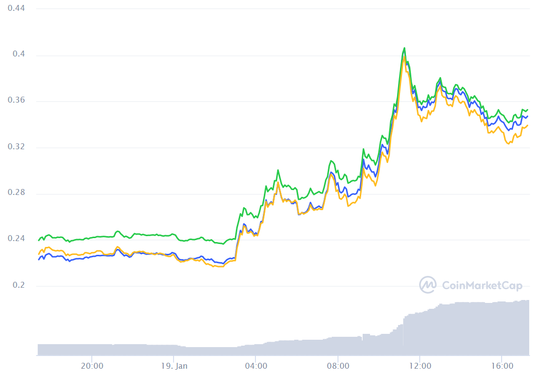 Enjin Coin surges 71% after becoming first regulatory approved gaming token in Japan