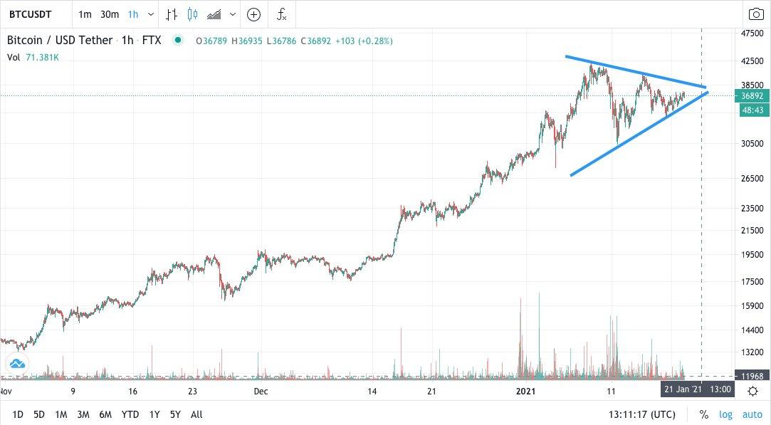 Grafico BTC/USD con opzioni di breakout evidenziate