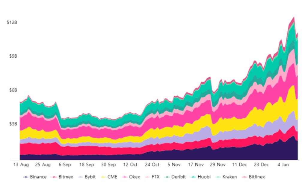 Open interest dei future su BTC sugli exchange di derivati, in USD