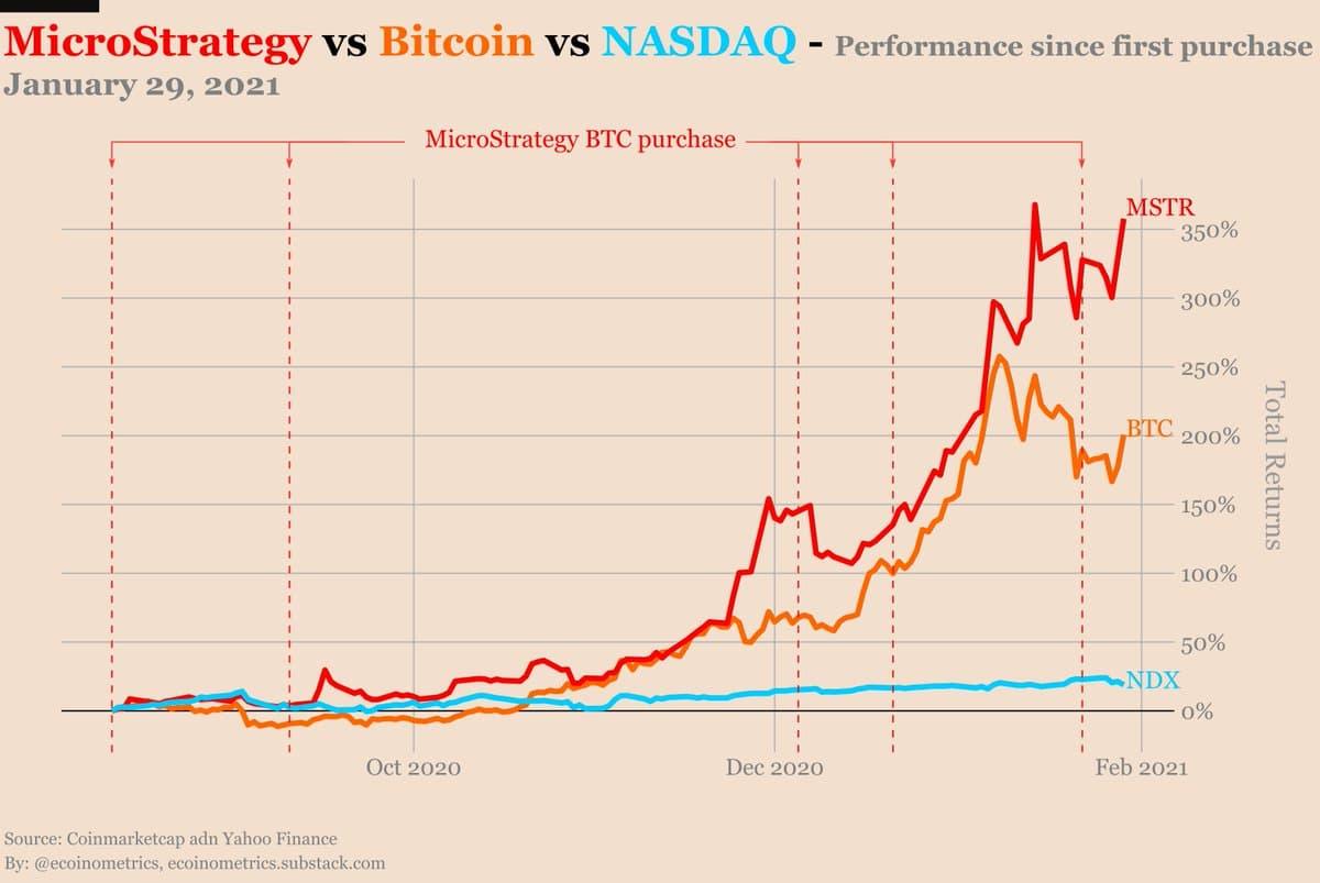 Azioni MicroStrategy vs. BTC e Nasdaq