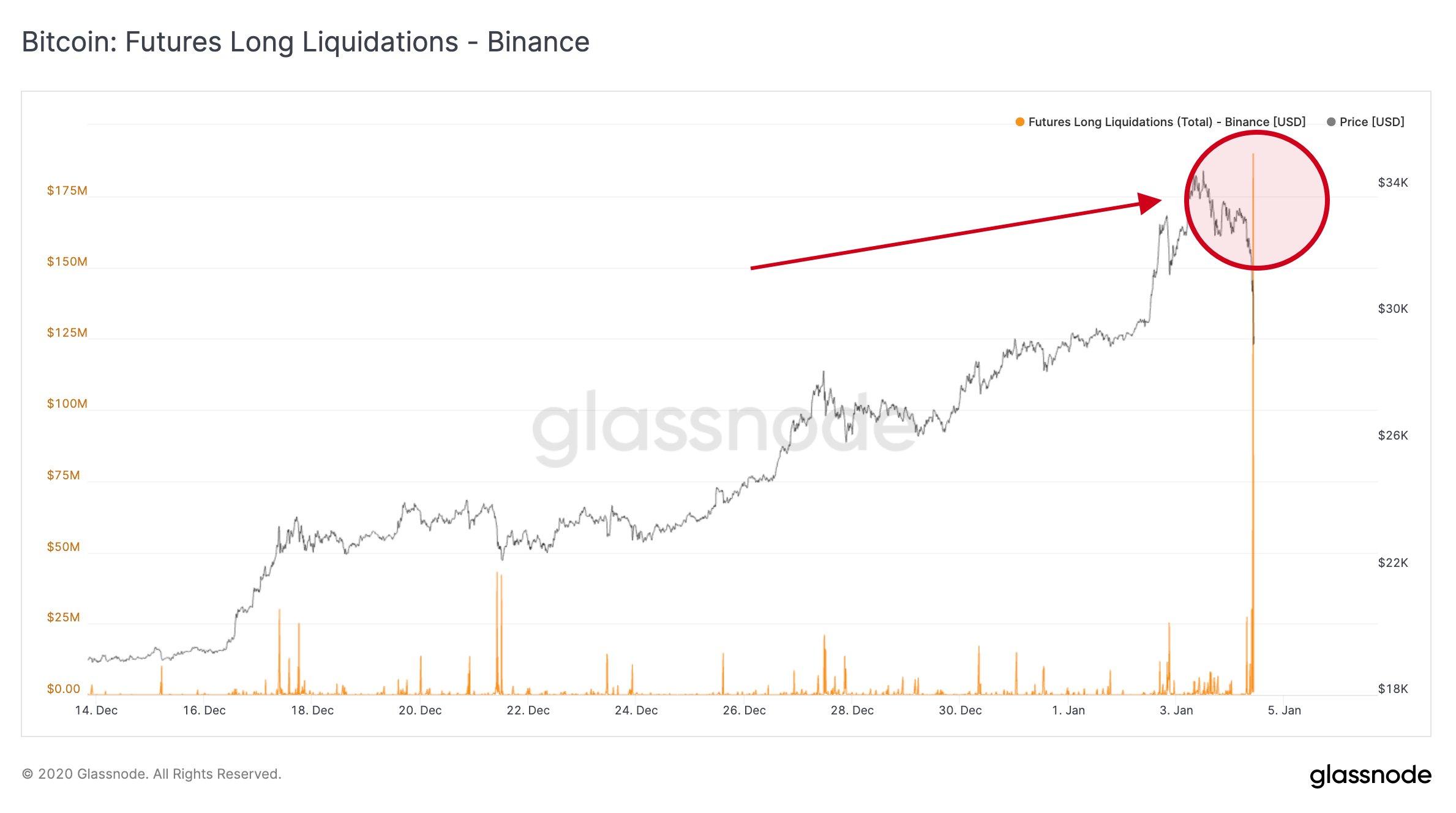 Grafico annotato delle liquidazioni di long nel mercato dei future su Bitcoin (Binance)