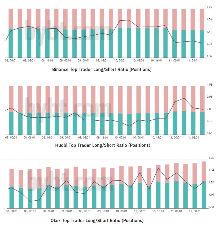 Rapporto long-short dei top trader di BTC