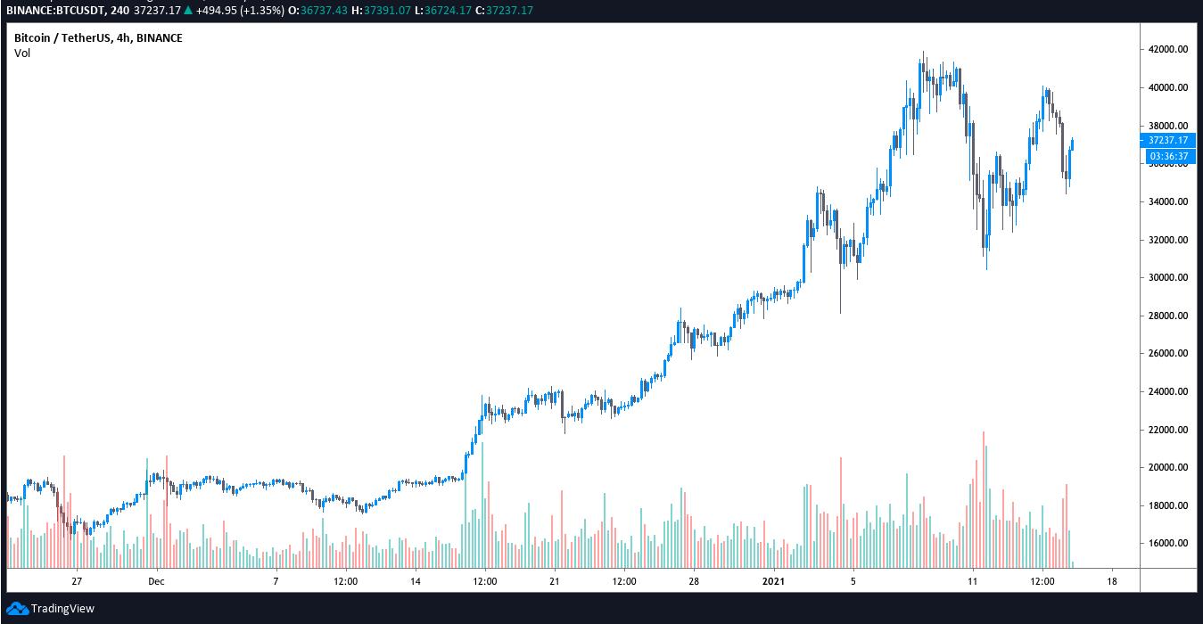 Bitcoin bulls buy BTC's $35K support retest as altcoins push higher