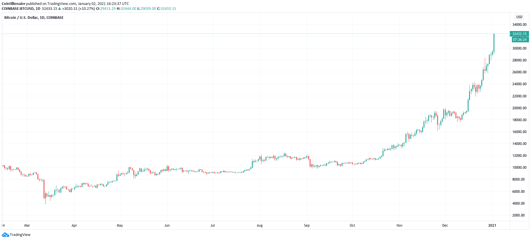How massive Bitcoin buyer activity on Coinbase propelled BTC price past $32K
