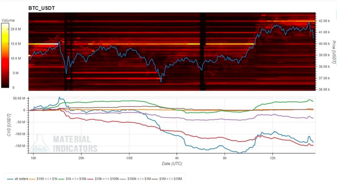 BTC balinaları her yeni zirveyi sattıkça Bitcoin fiyat volatilitesi yükseliyor 4