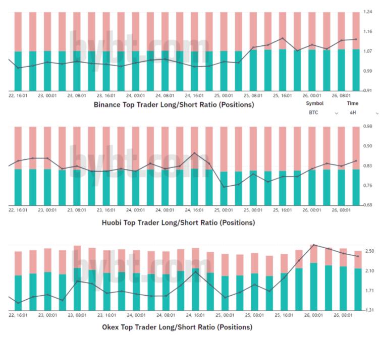 En büyük trader'ların BTC uzun/kısa oranı. Kaynak: Bybt.com