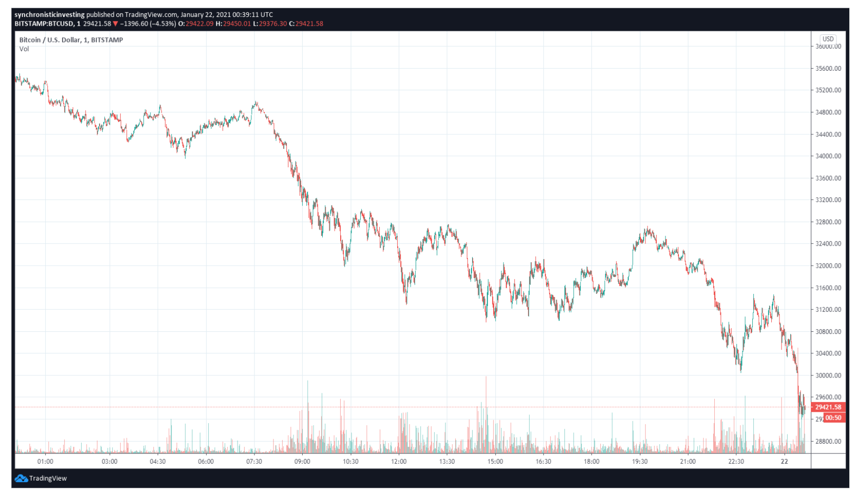 BTC/USDT scivola temporaneamente sotto i 30.000$