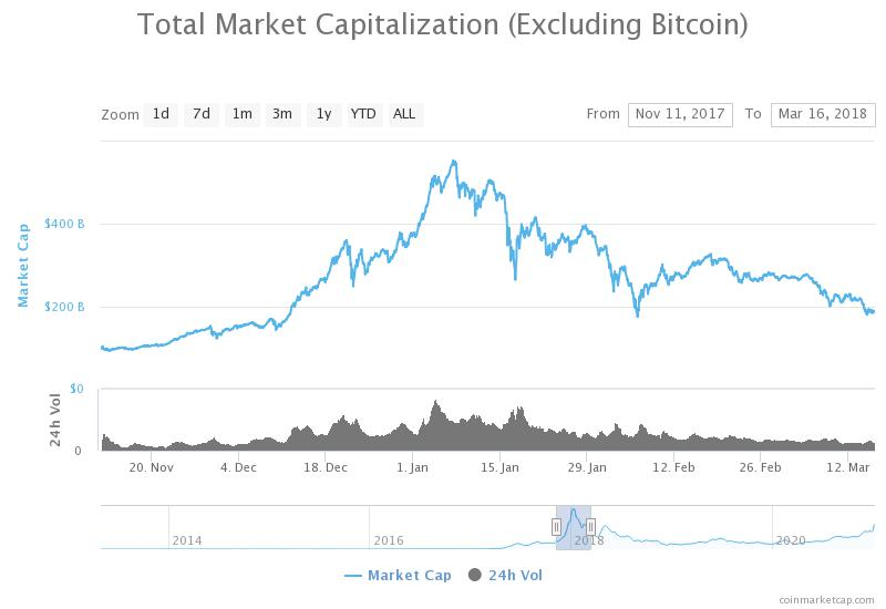 Crypto market cap breaks $1 trillion following jaw-dropping rally