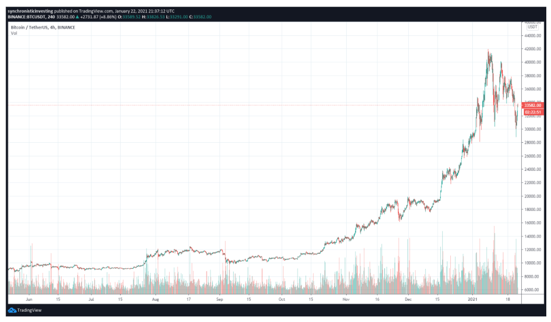 Altcoins上涨,而比特币多头则受到阻力,收于3.4万美元