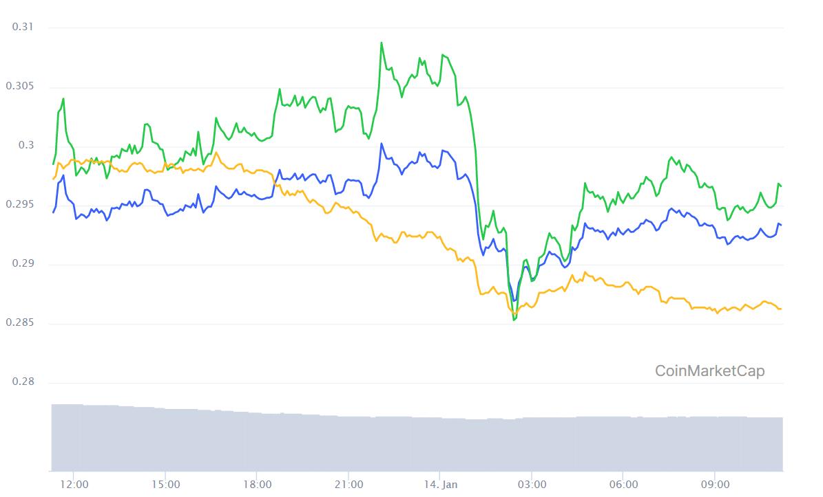 Biểu đồ giá hàng ngày của XRP / USD. Nguồn: CoinMarketCap.com