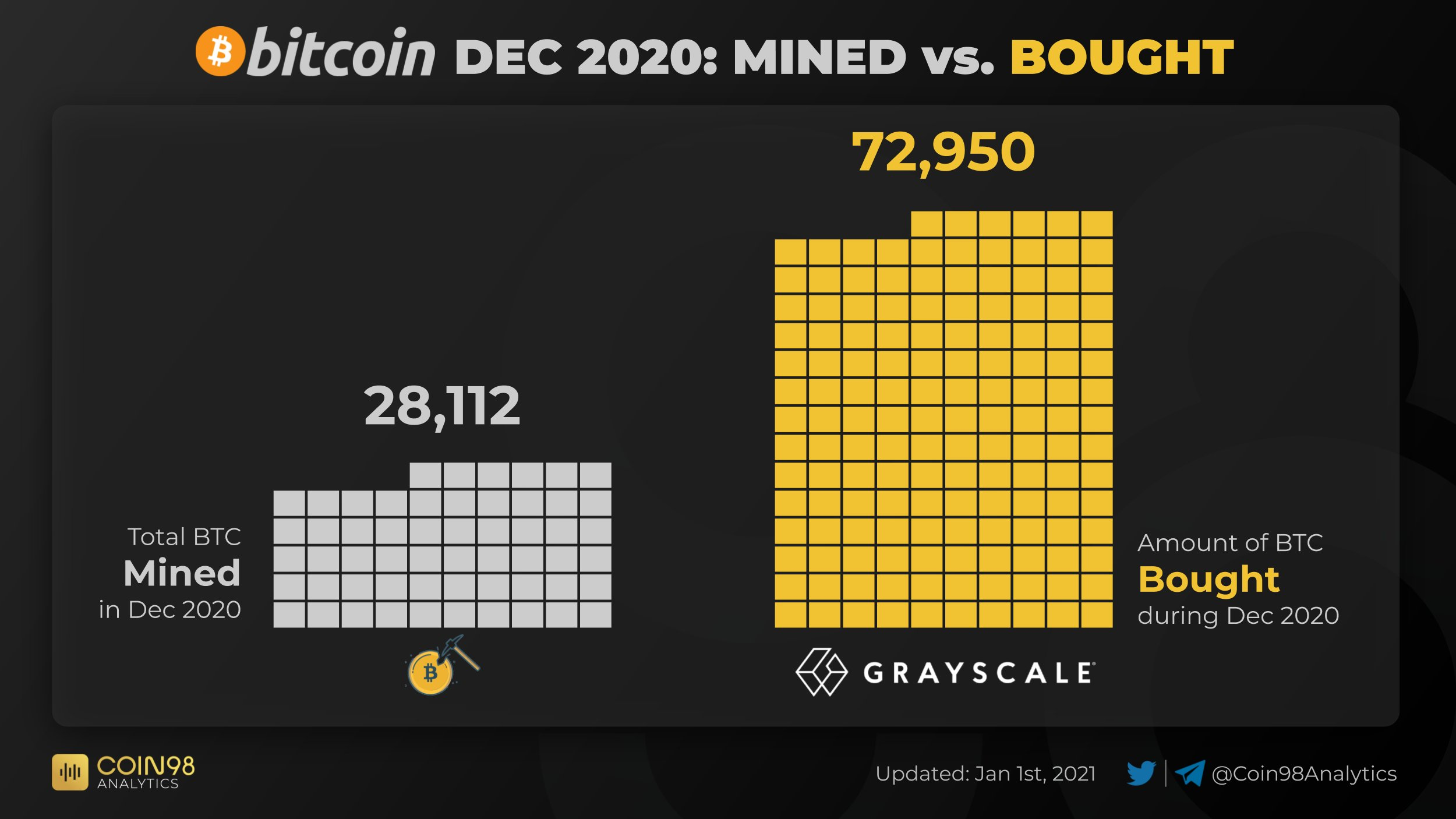 Bitcoin supply squeeze heats up as Grayscale buys nearly 3x the BTC mined in December