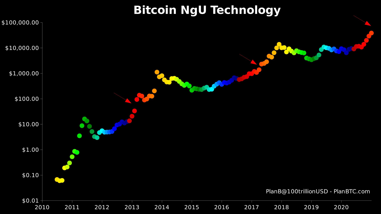 Prezzo di BTC comparato al grafico dello Stock-to-Flow