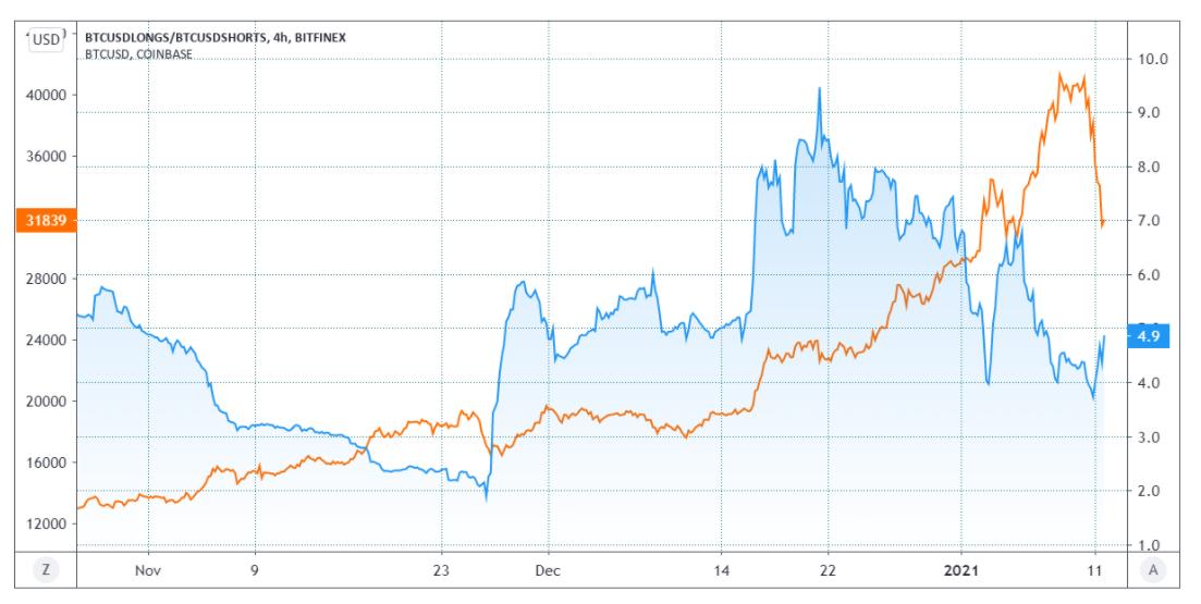Rapporto long-short di BTC su Bitfinex (blu) vs prezzo di BTC (arancione)
