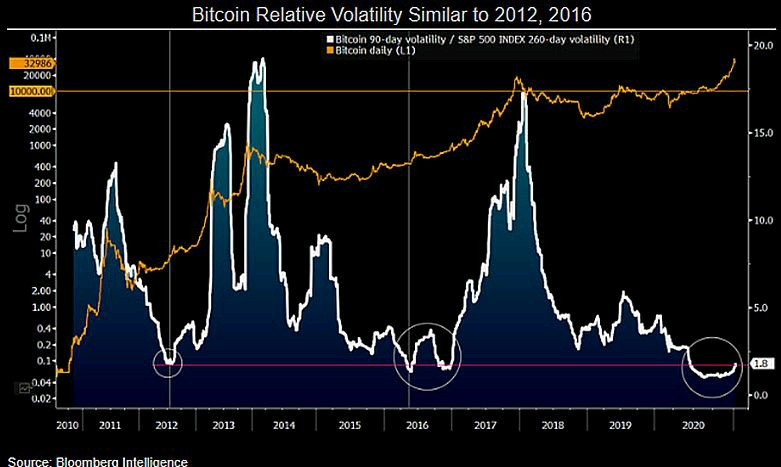 Volatilità di Bitcoin/S&P 500 vs. grafico di BTC/USD