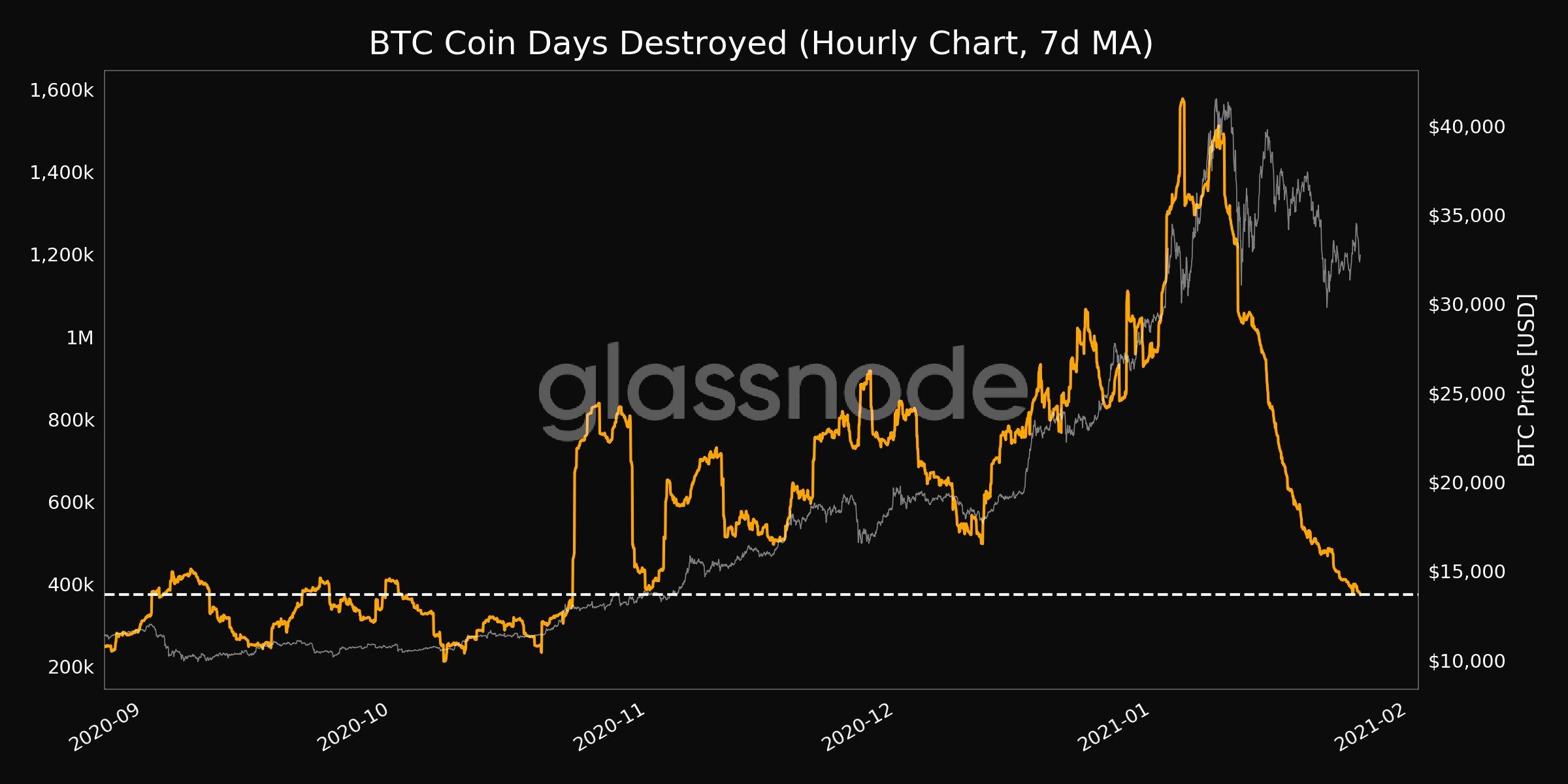 Bu 5 grafik, Bitcoin fiyatının neden 35 bin doları kıramadığını gösteriyor 12