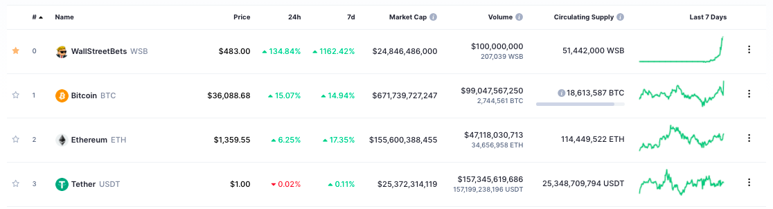 WallStreetBets Coin becomes #1 on CoinMarketCap... kind of