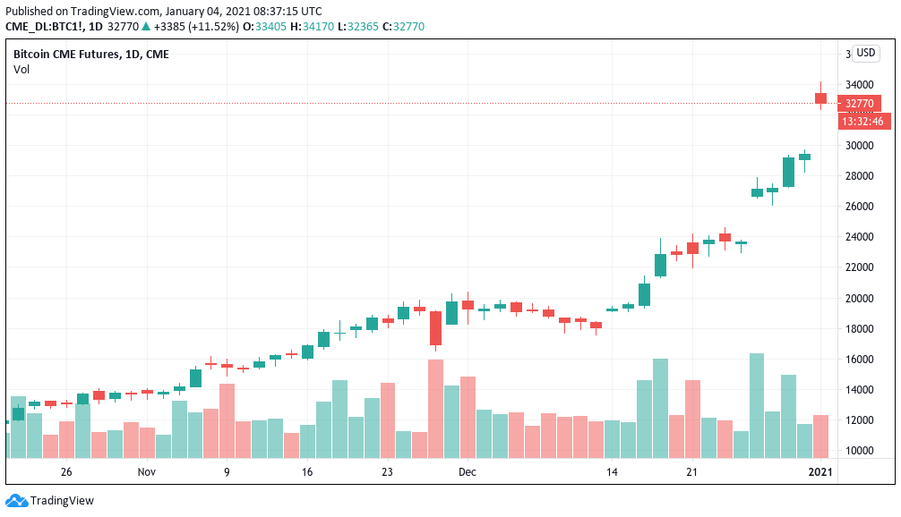 All-time highs meet altseason: 5 things to watch in Bitcoin this week