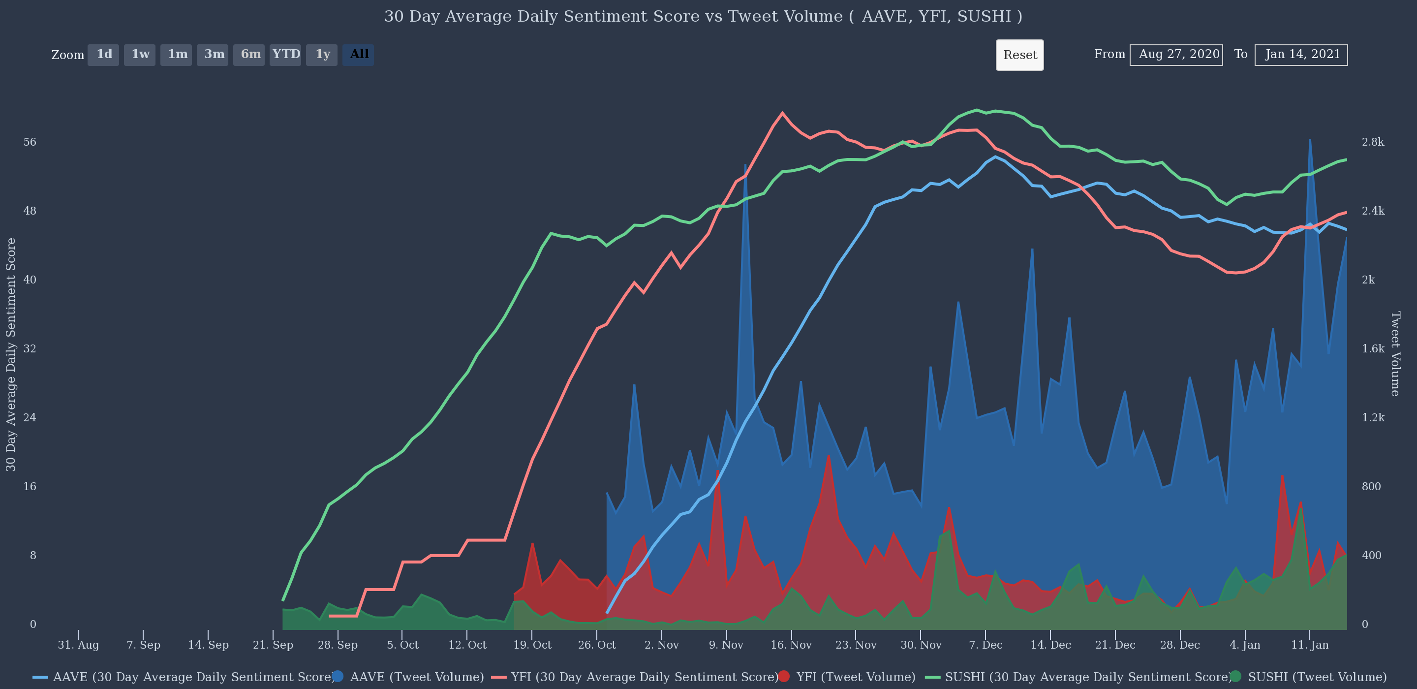 Sentiment giornaliero di Aave, YFI, Sushi vs. volume di Tweet.