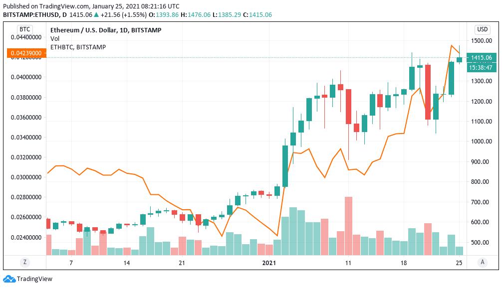 Grafico giornaliero di ETH/USD vs. ETH/BTC (Bitstamp)