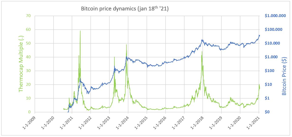 Thermocap di Bitcoin vs. grafico di BTC/USD