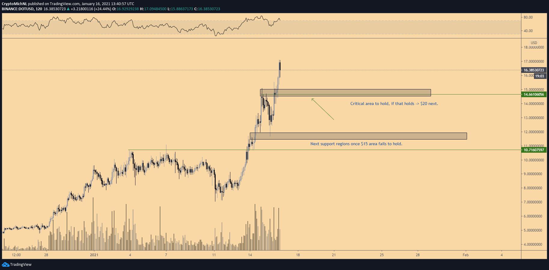 Grafico a 2 ore di DOT/USD