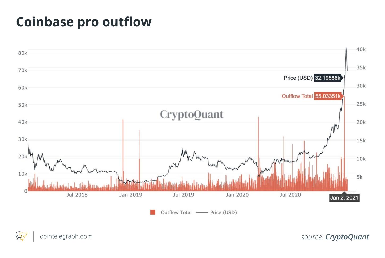"""比特币价格维持在3.2-3.5万美元:BTC""""同花顺""""下跌的可能结果"""