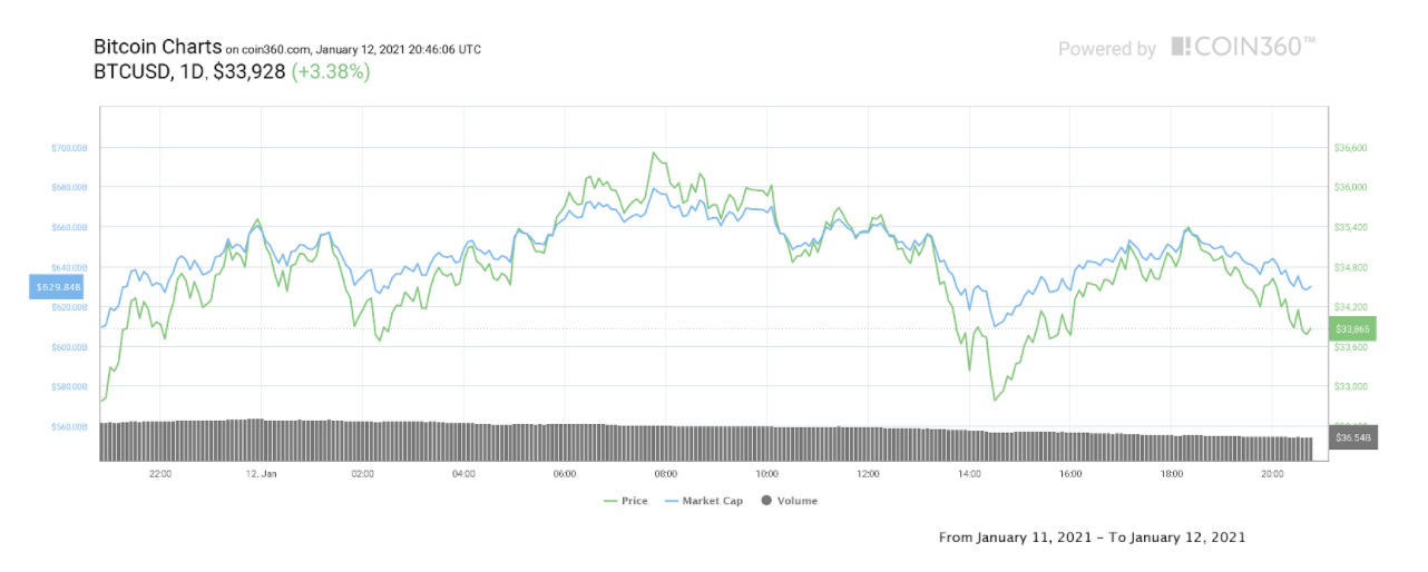 Altcoins move higher while Bitcoin price finds resistance near $35,000