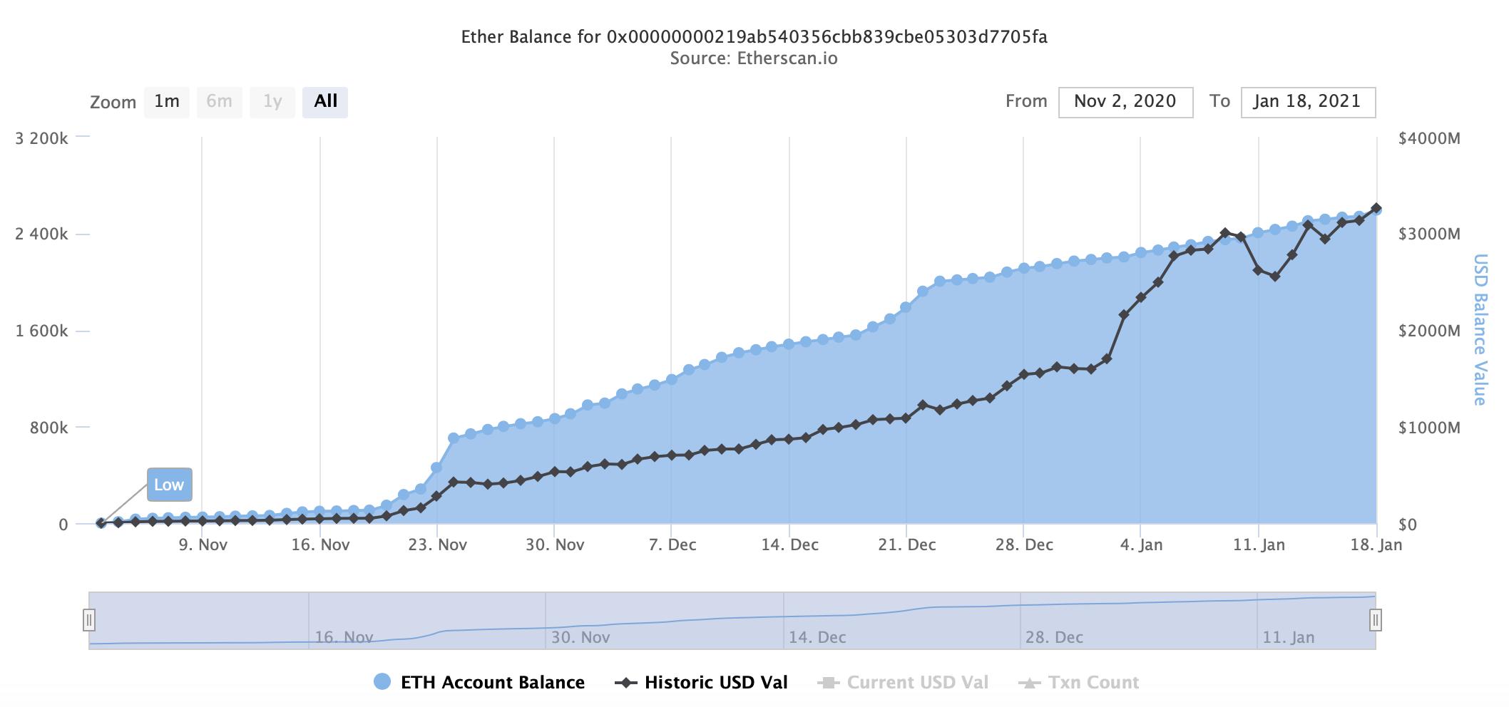 Statistiche sul contratto di deposito di Eth 2.0