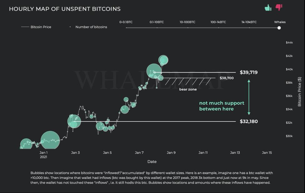 bitcoin în timp real
