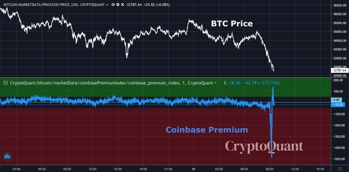 Coinbase Premium vs. BTC/USD