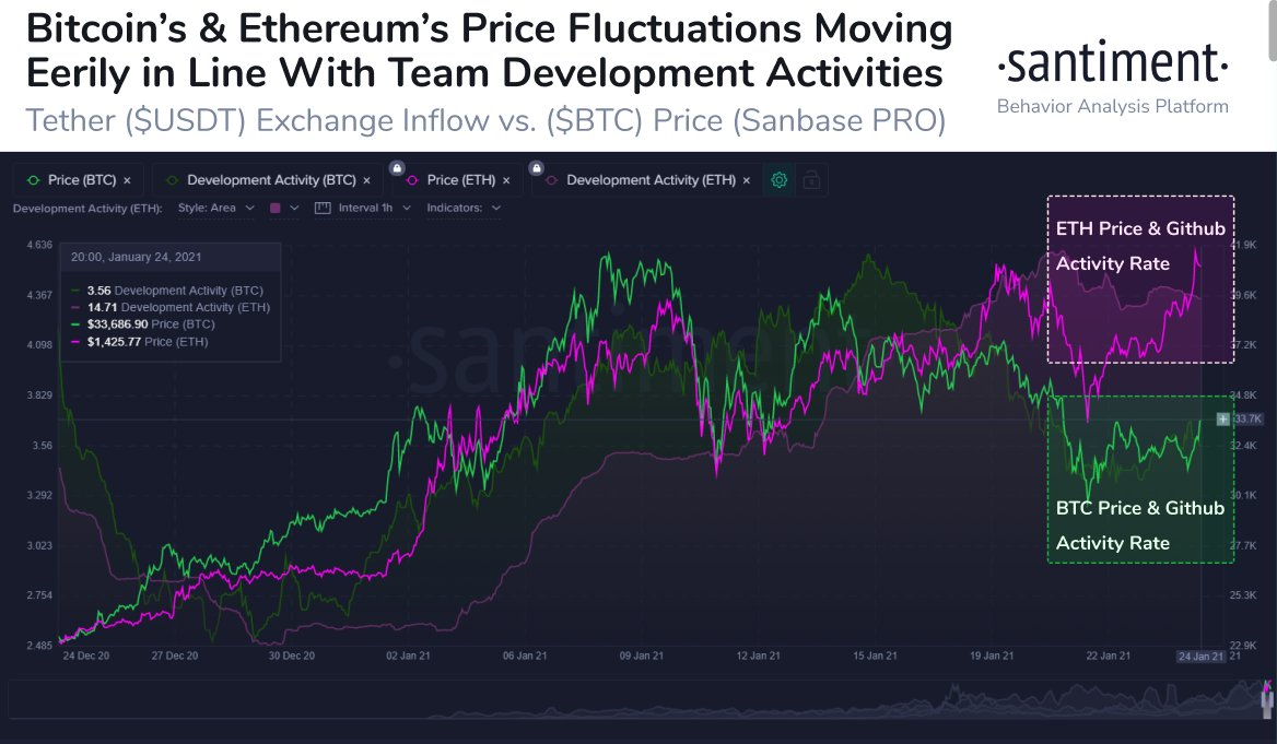 Prezzo di Ethereum vs. attività su Github